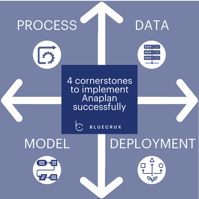 4 cornerstones to implement Anaplan successfully