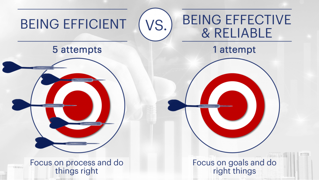 being efficient vs being effective