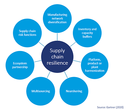 Graphical overview of the seven pillars that can be set out in your strategy to build operations resilience.