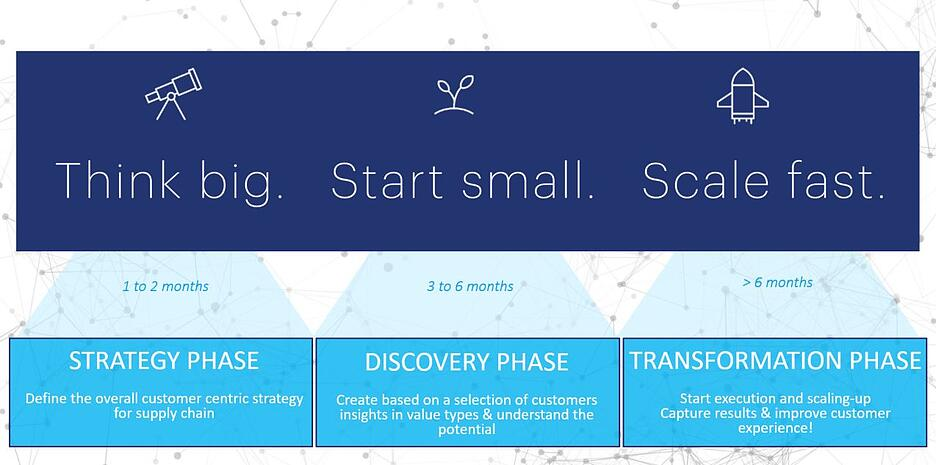 customer experience journey at bluecrux