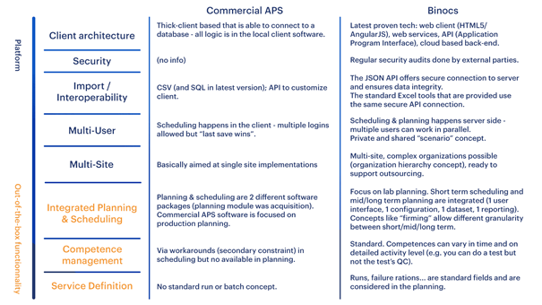 Commercial APS and QC lab-specific scheduling software comparison